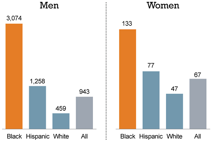 us incarceration rate by race